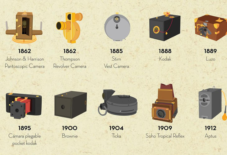 <p>From the age-old Camera Obscura to Talbot's Mousetrap of 1835 to the Sony Mavica of 1981, the infographic offers stylized images of 48 retro photographic contraptions, each of which were, of course, cutting-edge in their time.</p>