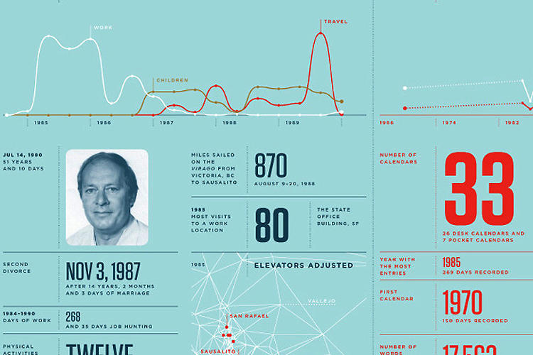 <p>Before Facebook, Felton busied himself summarizing his life each year in a set of beautiful charts and graphs. Then in 2010, he decided to make his &quot;annual report&quot; about someone else: his father Gunter, who passed away last September. The result is a loving memorial and shows how data visualization can lay the groundwork for a deep emotional experience--an idea Felton clearly applied to Timeline.</p>