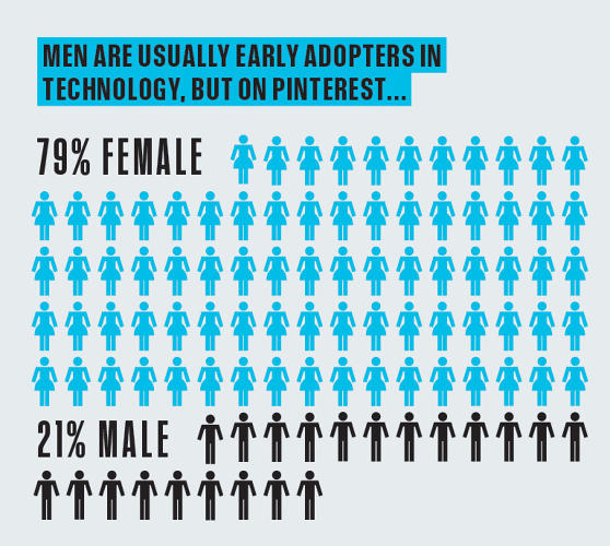 <p>Males usually dominate the early wave of tech users, but Pinterest flips that relationship entirely.</p>