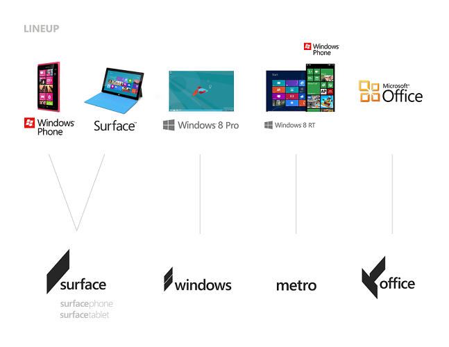 <p>Again, we see how Kim has imagined the new logo adapting to Microsoft's various brand families.</p>