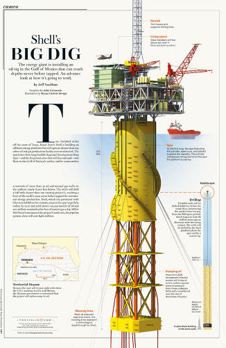 <p>Condé Nast <em>Portfolio</em> (RIP) annotated the inner workings of a massive oil rig in the Gulf of Mexico (2009). <a href=&quot;http://images.fastcompany.com/upload/ju_information_graphics_07.jpg&quot; target=&quot;_self&quot;>Click here to view larger.</a></p>