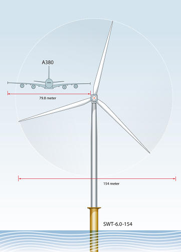<p>A single blade almost matches the wingspan of an Airbus A380; a single wind turbine dwarfs it.</p>