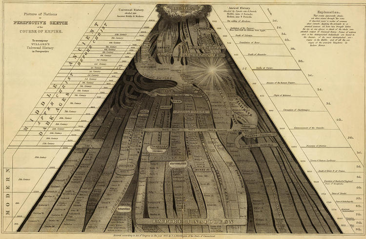 <p>Among the most prolific and influential educators of her time, Emma Willard spent decades experimenting with the visualization of information. Here is one of her most ambitious efforts, a chart that traces the advent of civilization across time and space.</p>