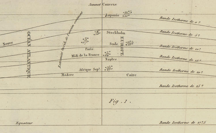 "<p>Here, Alexander von Humboldt's introduction of ""isolines"" to represent lines of average temperature opened a world of inquiry. The chart does not just represent data, it is the data. Without this ability to collapse information into the form of patterns, the vast recorded temperature data was of limited use. It paved the way for the modern weather map.</p>"