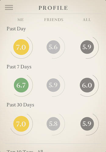 <p>The app displays a simple data visualization that lets you compare your own moments to those of other Expereal users.</p>