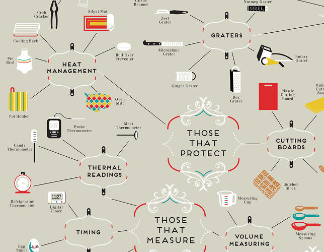 <p>Here we see a selection of things that &quot;protect.&quot;</p>