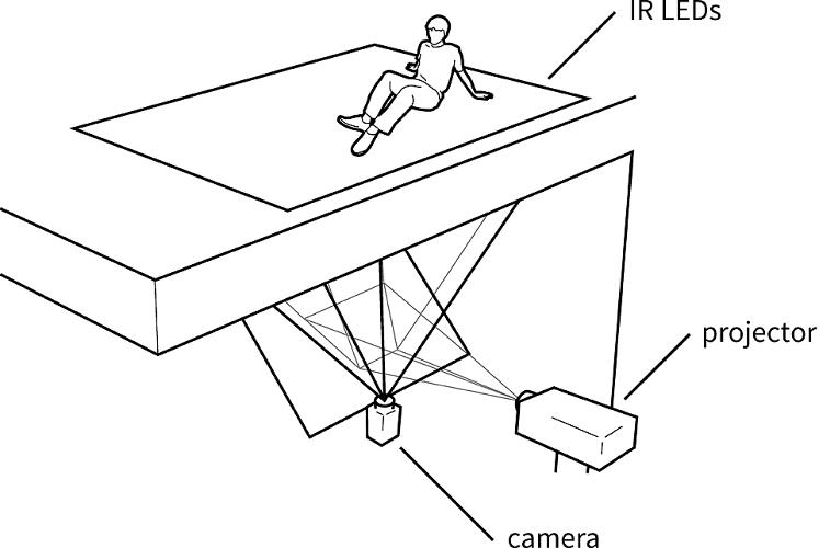 <p>A floor senses users' positions through IR. Then a projector shines an image underneath the floor's surface.</p>