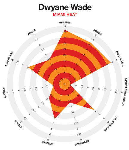 <p>Dwayne Wade's is pretty well rounded--his teammate, LeBron, has a similar, slightly more robust footprint.</p>