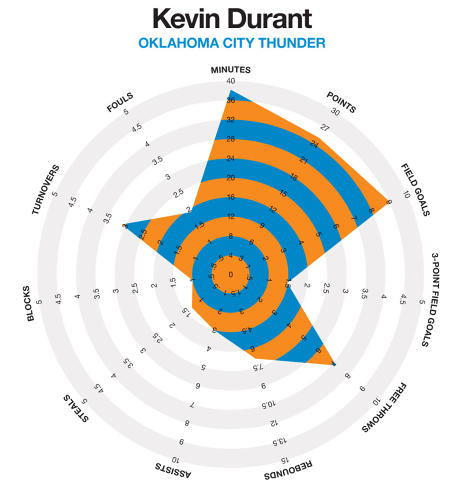 <p>Kevin Durant plays a lot of minutes--and scores a lot of points.</p>