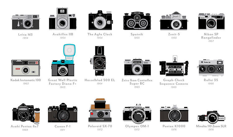 <p>&quot;We're of course now very used to the notion of a high-quality camera in the palm of your hand, but even the jumps from the 1888 Kodak to the first Leica in 1925 show design with portability and distillation in mind,&quot; says William Prince, Pop Chart's managing editor.</p>