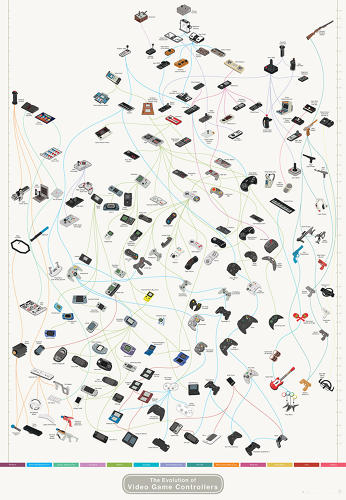 <p>Video game controllers have changed a good deal throughout the years. Here's what that evolution looks like.</p>