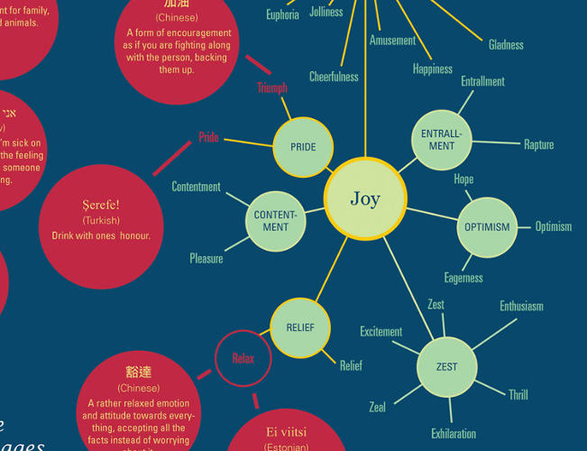 <p>The graphic makes a strong case to keeping the variety of world wide language alive.</p>