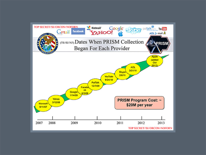 <p>Probably the most reblogged, retweeted, and shared slide of the NSA deck, this &quot;graphic&quot; shows which companies joined the Prism platform.</p>