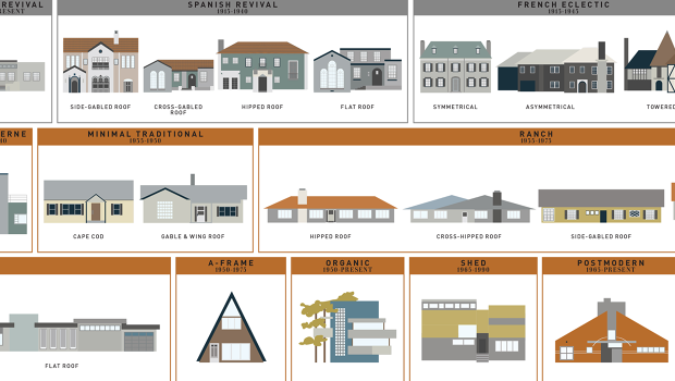 400 years of american houses visualized co design for Types of architectural styles