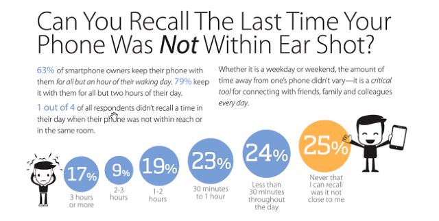 Can You Recall The Last Time Your Phone Was Not Within Ear Shot?