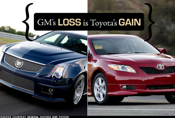 <p>GM lost $38.7 billion in 2007. That's a sum larger than the individual GDPs of Luxembourg, Uruguay and 120 other countries. Toyota made more than $16 billion in the same year.</p>