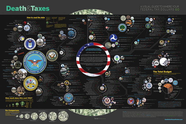 "<p>Since 2004, the mind-bogglingly detailed <a href=&quot;http://www.closr.it/show/NTGnn6weWsF&quot; target=&quot;_blank&quot;>Death and Taxes infographic</a> has been depicting the federal budget and now contains data for over 500 departments, agencies, and programs.</p>  <p>""One of the most famous infographics of recent years,"" says Kirk, ""the designer Jess Bachman takes time every year to research and update this visual account of how U.S. tax dollars are spent.""</p>  <p>Death and Taxes is designed to be printed as a six feet square poster rather than displayed online, but an iOS app to browse it <a href=&quot;http://www.coolinfographics.com/blog/2011/11/4/death-taxes-2012-qa-with-jess-bachman-poster-giveaway-deatha.html&quot; target=&quot;_blank&quot;>is apparently in development</a>. The 2012 version showed significant reductions in the military budget. It also adds some non-governmental items like the the video game industry and Bill Gate's net worth in the poster to give a better idea of the scale of government spending.</p>"