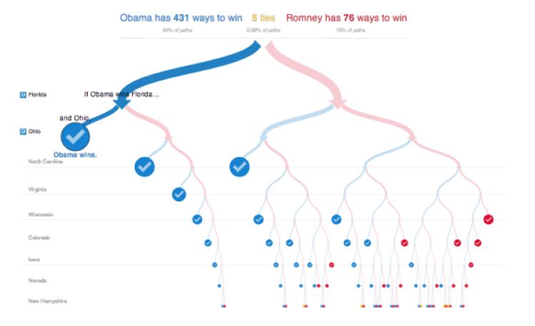 "<p>Shan Carter, the <em>New York Times</em>' interactive graphics editor, said that when designing a new electoral vote calculator for the 2012 presidential election, he decided two things: ""<a href=&quot;http://gigaom.com/2012/11/09/how-the-nyt-created-its-512-paths-to-the-white-house-data-tool/&quot; target=&quot;_blank&quot;>It shouldn't include electoral votes or calculations</a>."" The obvious choice was an electoral map, but such maps are misleading in that a large state with a small population looks more significant than one with more electoral votes. The result was <a href=&quot;http://elections.nytimes.com/2012/results/president/scenarios&quot; target=&quot;_blank&quot;>Paths to the White House</a>, which represented all 512 possible paths available to the two candidates on their way to the White House in a single decision tree chart.</p>  <p>""During the last week or so before the 2012 U.S. presidential elections, there were a lot of arguments about Nate Silver's forecasts and whether the race was still close or not,"" says Kosara. ""This visualization showed how overwhelming things were in Obama's favor, and made a lot of people realize that Silver was right. The chart's unusual shape and clever interactivity make it iconic.""</p>  <p>Paths to the White House gives a succinct visual summary of the data without losing any of the micro-level information. Mike Bostock of the <em>New York Times</em> explains how the interactive tree was designed and built <a href=&quot;http://source.mozillaopennews.org/en-US/articles/nyts-512-paths-white-house/&quot; target=&quot;_blank&quot;>in this blog post</a>.</p>"