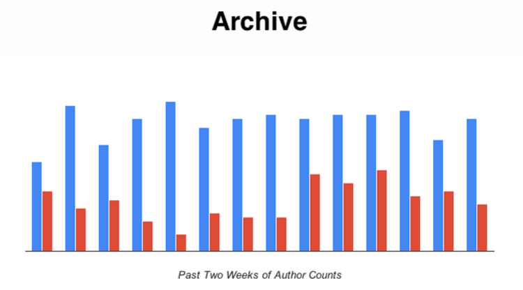 <p>From the site's archives, it's not hard to see who's ahead. Male bylines are in blue; female bylines are in red.</p>