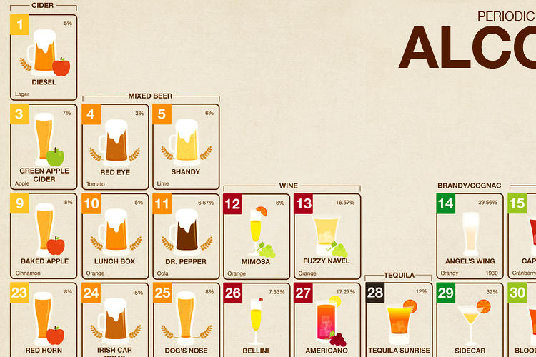 <p>Breaking down each drink into its base element, the Periodic Table of Alcohol aims to educate college students about what is actually in the drink they're pounding.</p>