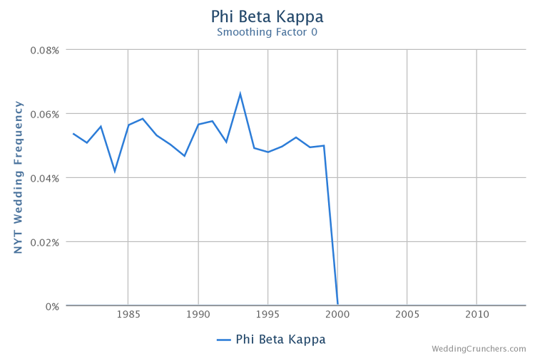 <p>In 1999, <em>The New York Times</em> bans the mention of the Phi Beta Kappa honor society, as seen in chart's drop-off.</p>