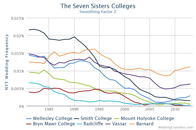<p>Though the Seven Sisters used to produce many women profiled in <em>NYT</em>'s wedding announcements, their presence has been in the decline since the '90s.</p>