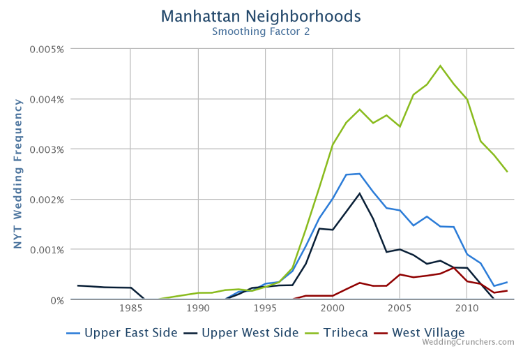 <p>Those who reside in Tribeca and the Upper East Side are profiled more frequently than people from other Manhattan neighborhoods.</p>
