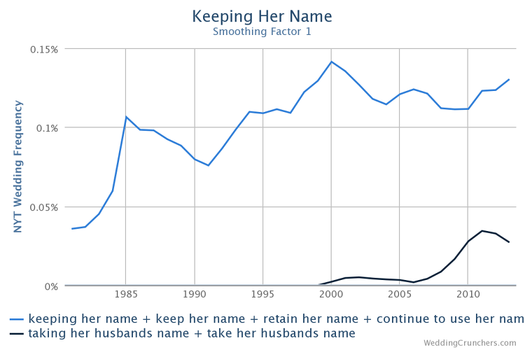 <p>The number of women keeping their name.</p>
