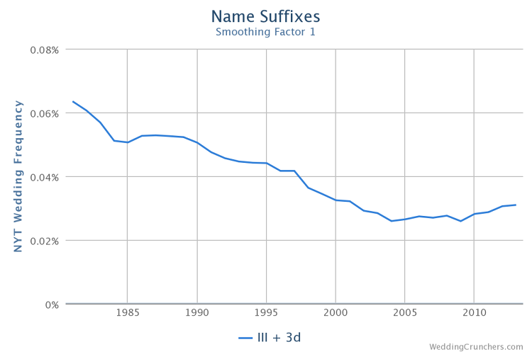 <p>The team looked at name suffixes (III, IV, V, etc.), the number of which have dropped since the 1980s.</p>