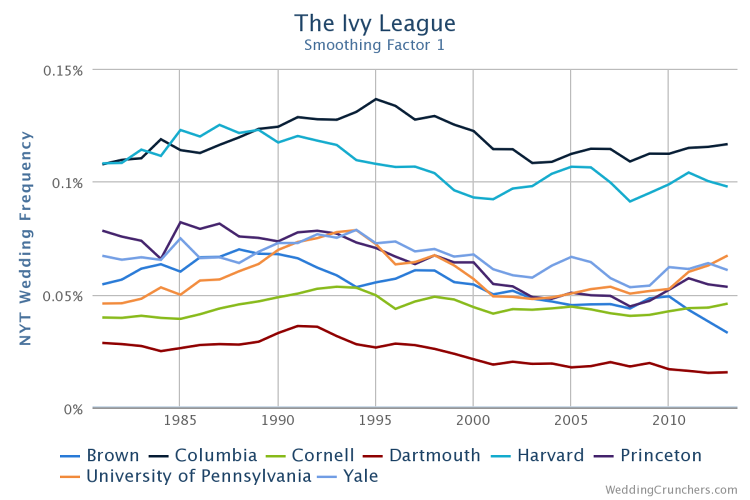<p>Of the Ivy League graduates, those who hail from Columbia and Harvard are profiled most often.</p>