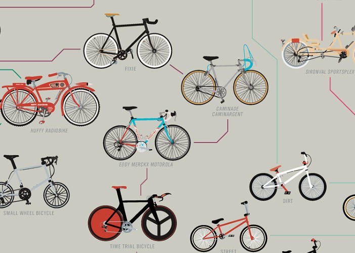 "<p>Even with the surge in newfangled designs and electric models, Pop Chart Lab managing editor William Prince points out that bicycles don't look all too different from their original ancestors: &quot;Bikes look kind of similar to how they appeared at the turn of the century…two wheels, two pedals, and a frame.""</p>"