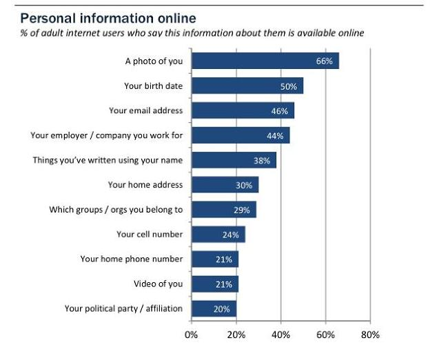 <p>And 21% have had an email or social networking account compromised or taken over by someone else.</p>
