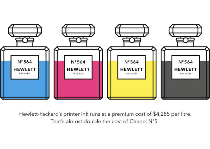 <p>Printer ink costs $4,285 per liter, almost double the cost of even the most expensive perfumes.</p>