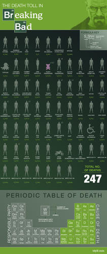<p>&quot;The <em>Breaking Bad</em> Body Count.&quot; All the deaths in the first 54 episodes of <em>Breaking Bad</em>, with each deceased character represented by a faux chemical formula indicating when he or she died, how they died, and who killed them. By John LaRue for the blog TDYLF, minutes after the end of the <em>Breaking Bad </em>Season 5 Finale.</p>