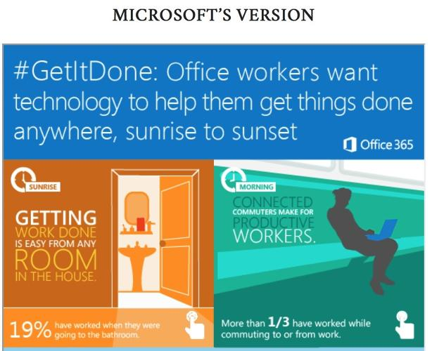 <p>&quot;No matter where you are -- the office, airport or the gym -- the need to get things done away from the office has never been greater,&quot; Microsoft <a href=&quot;http://www.microsoft.com/en-us/news/press/2013/nov13/11-06getitdone.aspx#infog&quot; target=&quot;_blank&quot;>says</a>. But is this really how we want to live our lives?</p>