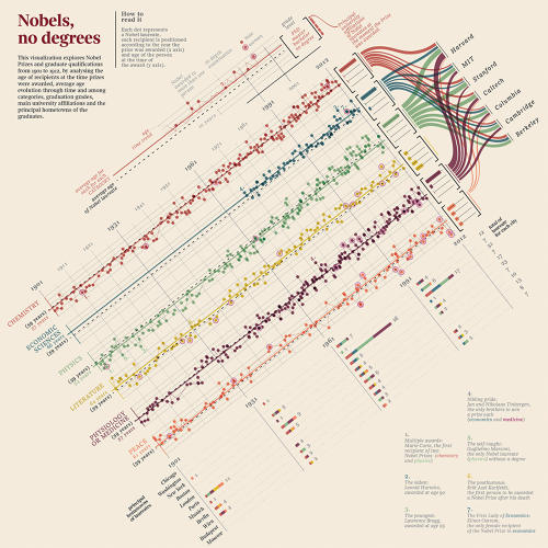 <p><a href=&quot;http://www.accurat.it/&quot; target=&quot;_blank&quot;>Nobels, no degrees</a><br /> Click to expand<br /> &quot;This visualization explores the story of Nobel prizes through years.<br /> Visualized for each laureate are prize category, year the prize was awarded, and age of the recipient at the time, as well as principal academic affiliations and hometown. Each dot represents a Nobel laureate, and each recipient is positioned according to the year the prize was awarded (x axis) and his or her age at the time of the award (y axis).&quot;</p>