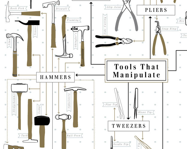 <p>The Chart Of Hand Tools is available for purchase now on <a href=&quot;http://popchartlab.com/products/the-chart-of-hand-tools&quot; target=&quot;_blank&quot;>Pop Chart's website</a>.</p>