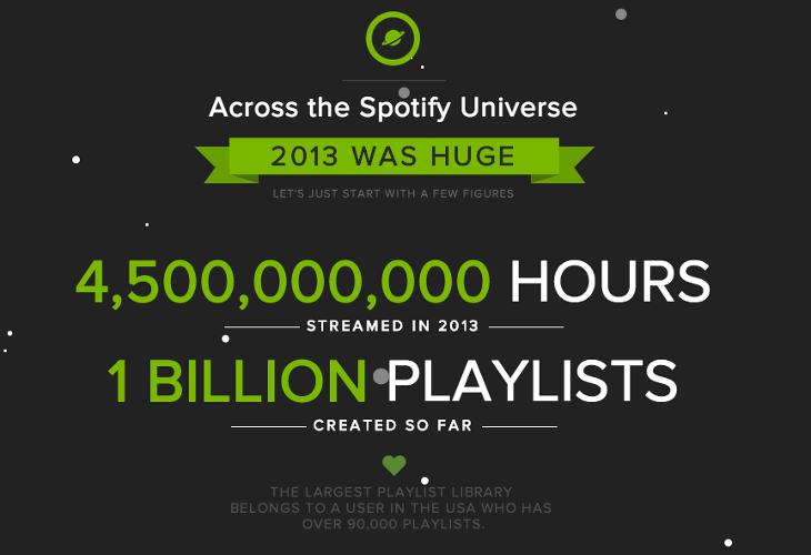 <p>Four and a half billion hours of music, 1 billion playlists on Spotify this year. And 2013 isn't even over.</p>