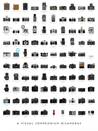<p>A Visual Compendium Of Cameras from Pop Chart Lab features more than a century of photographic history compressed into one glorious print, from the days of the daguerrotype to the DSLR. Read our post about it <a href=&quot;http://www.fastcodesign.com/1672430/infographic-a-timeline-of-the-100-most-important-cameras-ever-made&quot; target=&quot;_self&quot;>here</a>.</p>