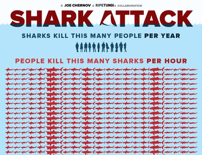 <p>Contrasting the amount of people eaten by sharks annually with the number of sharks killed by humans in a single day puts the deadly ocean predator's plight in a different context. <a href=&quot;http://www.fastcoexist.com/1682074/this-hilariously-enormous-infographic-shows-that-sharks-dont-kill-you-you-kill-sharks&quot; target=&quot;_self&quot;>It's more sharks than you can possibly prepare yourself for.<br /> </a></p>