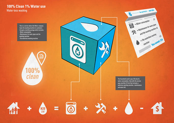 <p>The &quot;100% clean, 1% water tariff&quot; program is an exchange with water utilities: customers sign up and get their inefficient appliance replaced with an ultra-water efficient washing machine.</p>
