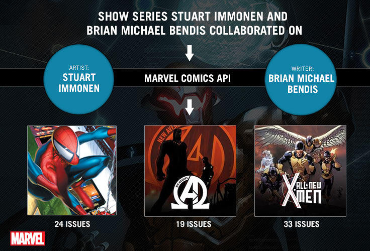 <p>Fans can browse the Marvel comic backlist by following writers or artists they like.</p>