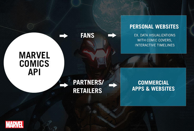 <p>Fans and developers can now build data visualizations with comic covers or pull covers of their favorite Marvel characters onto their personal blogs. Print comic retailers can now automatically display Marvel's new releases along with covers and information about creators.</p>