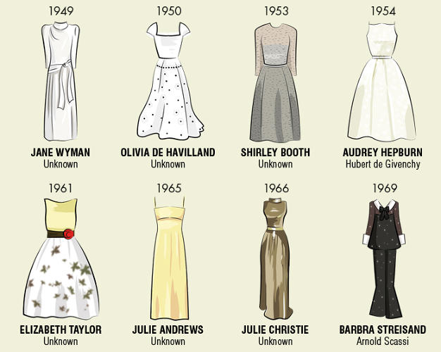 <p>You'll note that many actresses opted to wear dresses from non-famous designers. In 1929, the very first Best Actress Award was handed over to Janet Gaynor who wore a demure off-the-rack number. In 1989, when Jodie Foster won an Academy Award for <em>The Accused</em>, she supposedly wore a mass-produced gown.</p>