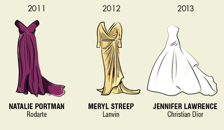 <p>Maybe we should just start giving Oscars to the dresses and call it a day.</p>