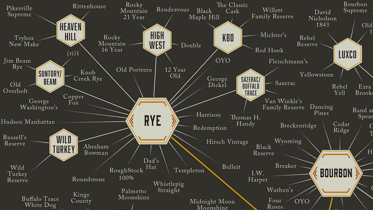 <p>It categorizes and distills (forgive the pun) each type of whiskey down into groups, from scotch to bouron to single malt to gut-blasting moonshine.</p>