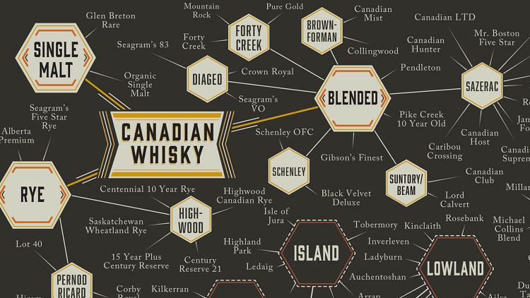 <p>Each type of whiskey is delineated by style. Scotch whiskey, for example, splits into blended, grain, and single malt varieties.</p>