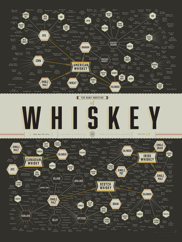 <p>Now available from Pop Chart Lab, the Many Varieties of Whiskey print aims to chart the guiding lights of the whiskey world with the Brooklyn-based company's customary aplomb.</p>