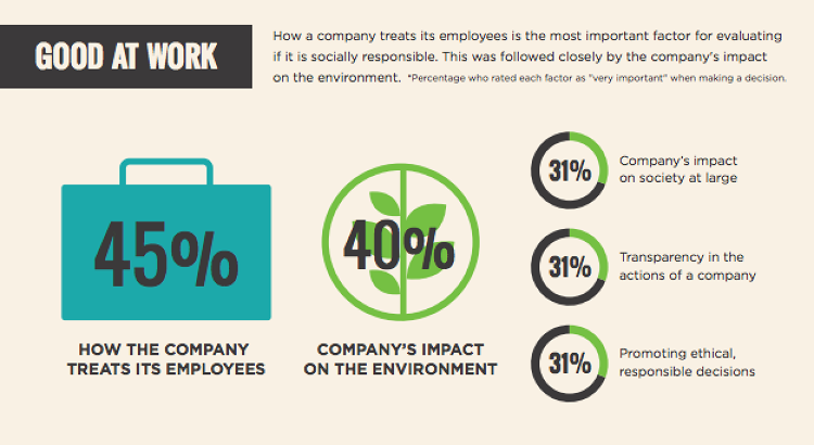<p>The most important factor in deciding a good company: How it treats its employees.</p>