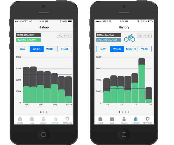 <p>SmartMove can distinguish between different types of physical activity--such as standing, walking, running, cycling, and climbing stairs--and calculate the number of calories burned during these exercises.</p>